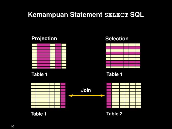 Kemampuan statement select sql