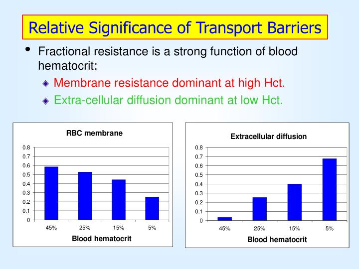 Relative Significance of Transport Barriers