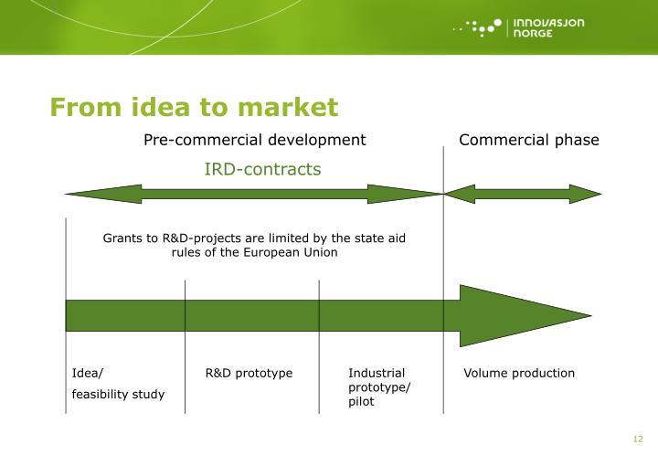 From idea to market