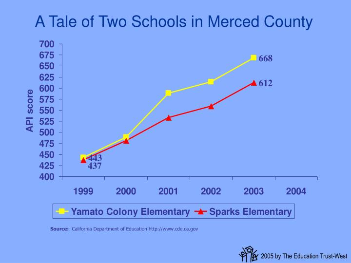 A Tale of Two Schools in Merced County