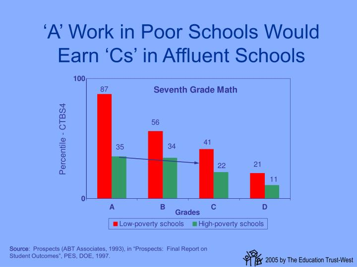 'A' Work in Poor Schools Would Earn 'Cs' in Affluent Schools