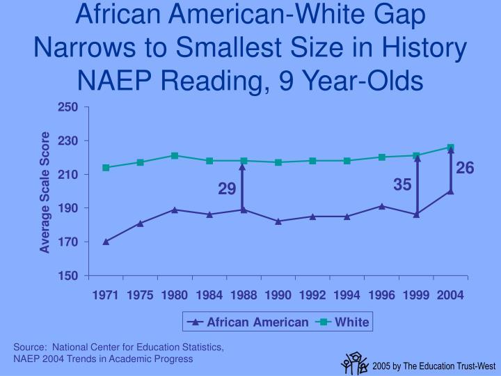 African American-White Gap