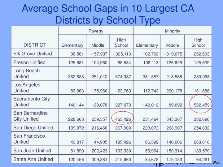 Average School Gaps in 10 Largest CA Districts by School Type