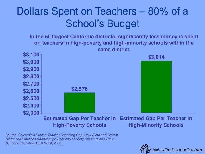 Dollars Spent on Teachers – 80% of a School's Budget