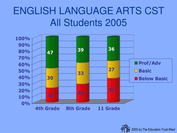 ENGLISH LANGUAGE ARTS CST