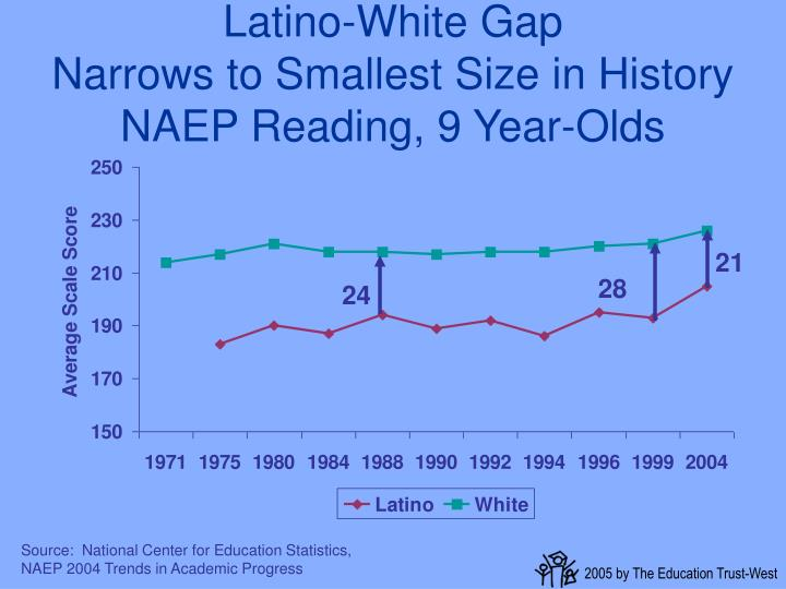 Latino-White Gap