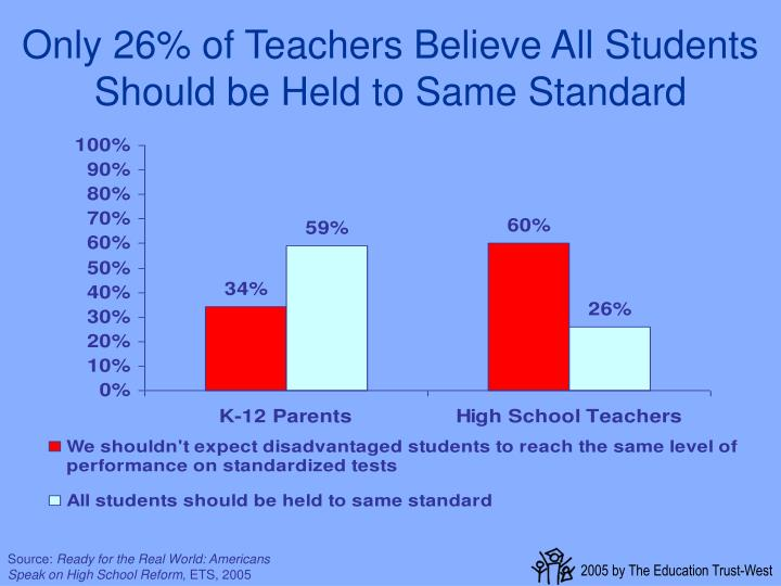 Only 26% of Teachers Believe All Students Should be Held to Same Standard