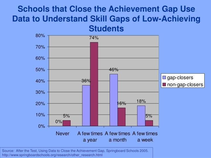 Schools that Close the Achievement Gap Use Data to Understand Skill Gaps of Low-Achieving Students