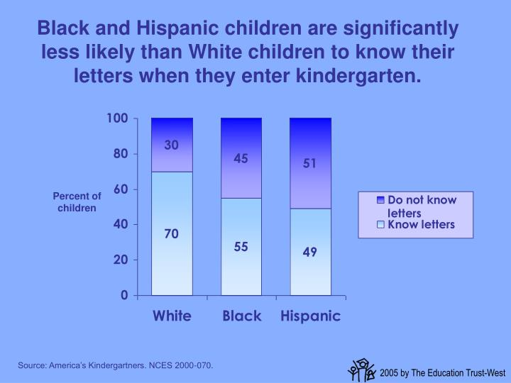 Black and Hispanic children are significantly less likely than White children to know their letters when they enter kindergarten.