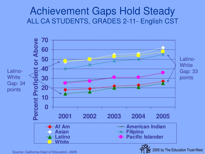Achievement Gaps Hold Steady