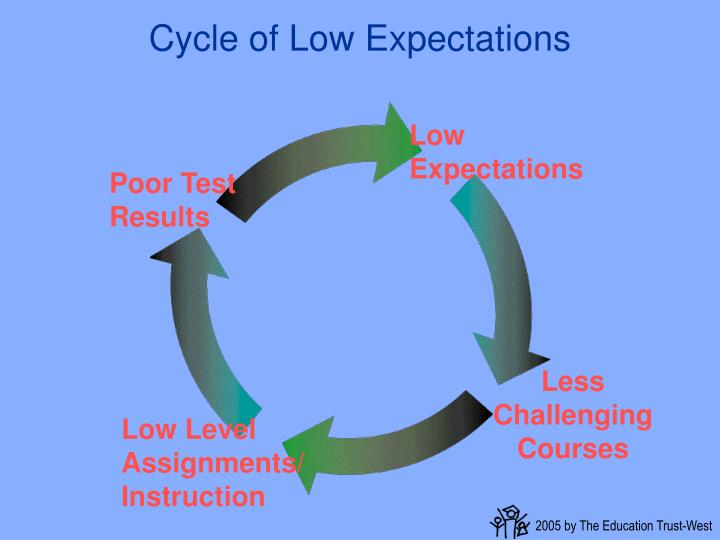 Cycle of Low Expectations