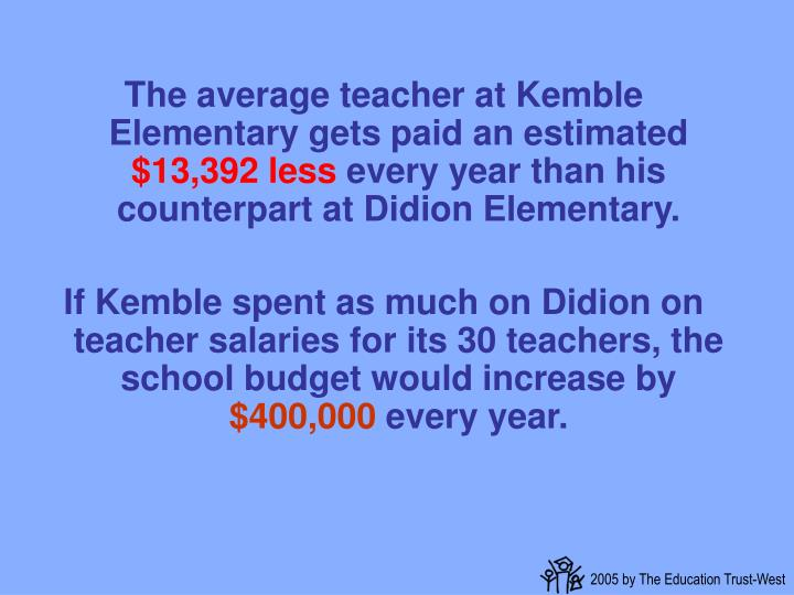 The average teacher at Kemble Elementary gets paid an estimated