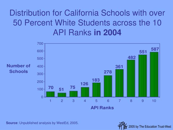 Distribution for California Schools with over 50 Percent White Students across the 10 API Ranks