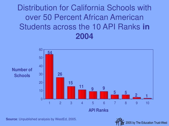 Distribution for California Schools with over 50 Percent African American Students across the 10 API Ranks