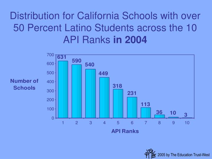 Distribution for California Schools with over 50 Percent Latino Students across the 10 API Ranks