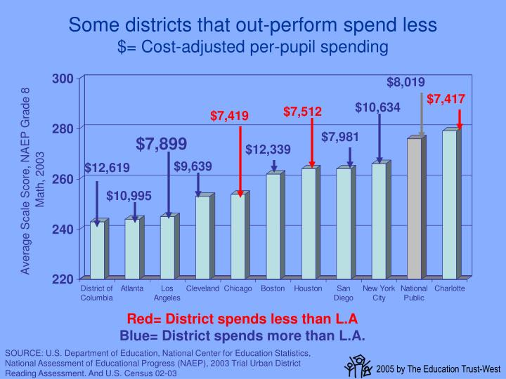 Some districts that out-perform spend less