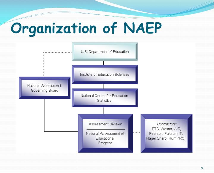 Organization of NAEP