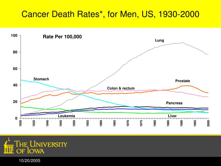 Cancer Death Rates*, for Men, US, 1930-2000