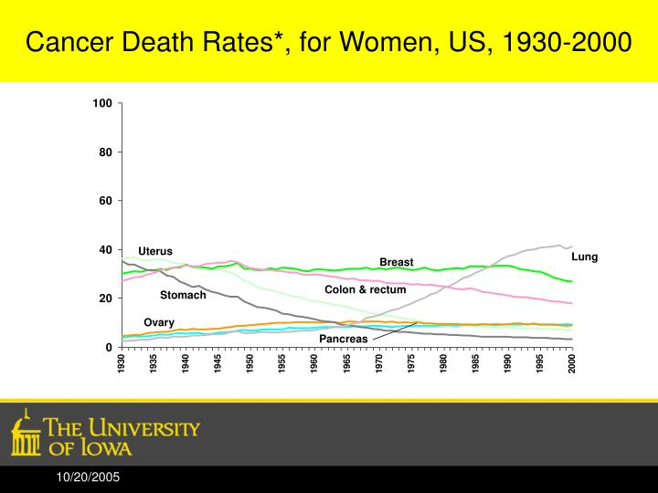 Cancer Death Rates*, for Women, US, 1930-2000