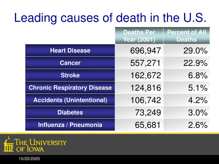Leading causes of death in the u s