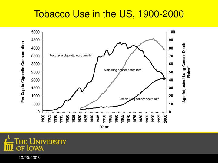 Tobacco Use in the US, 1900-2000