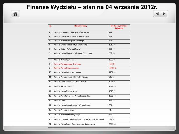Finanse Wydziału – stan na 04 września 2012r.