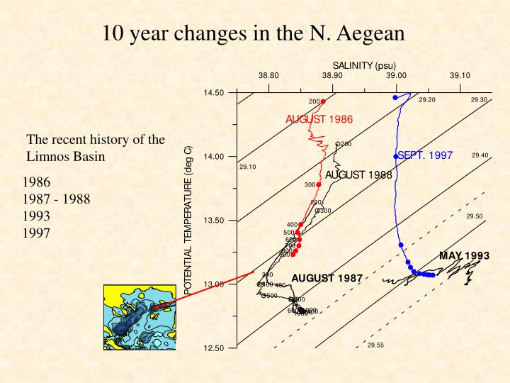 10 year changes in the N. Aegean