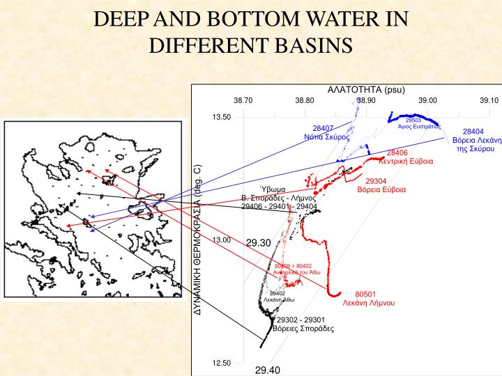 DEEP AND BOTTOM WATER IN DIFFERENT BASINS