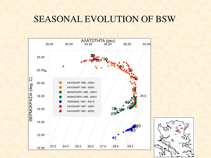 SEASONAL EVOLUTION OF BSW