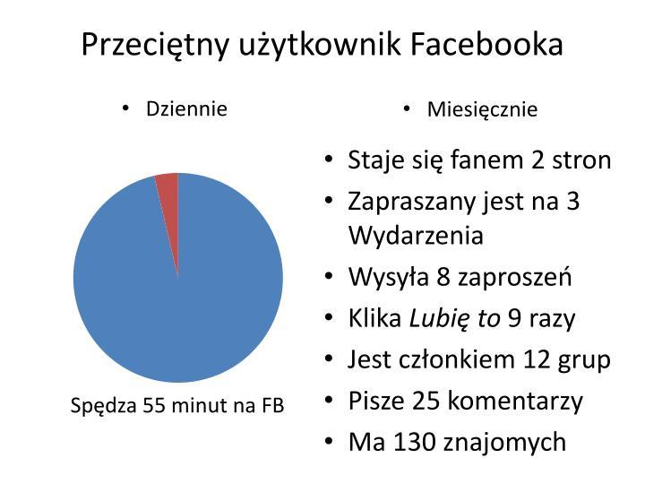 Przeciętny użytkownik Facebooka