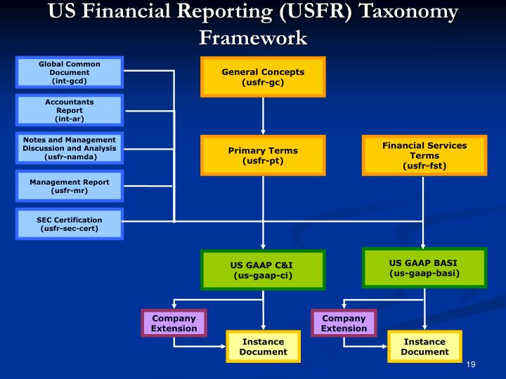 US Financial Reporting (USFR) Taxonomy Framework