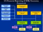us financial reporting usfr taxonomy framework