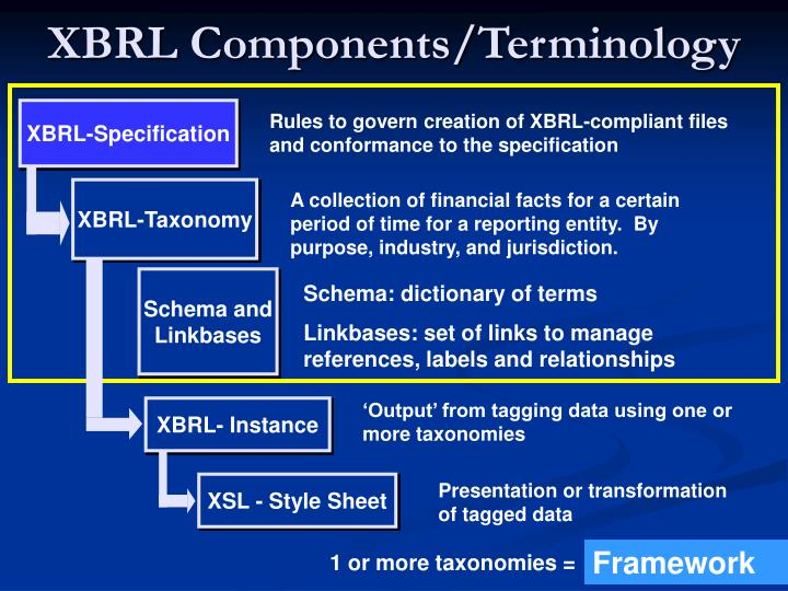 XBRL Components/Terminology