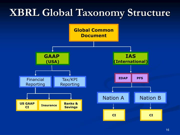 XBRL Global Taxonomy Structure