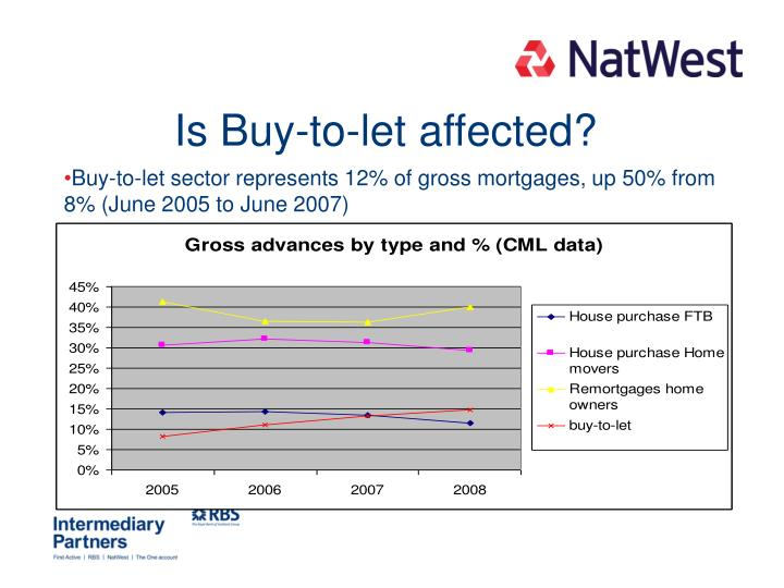 Is Buy-to-let affected?