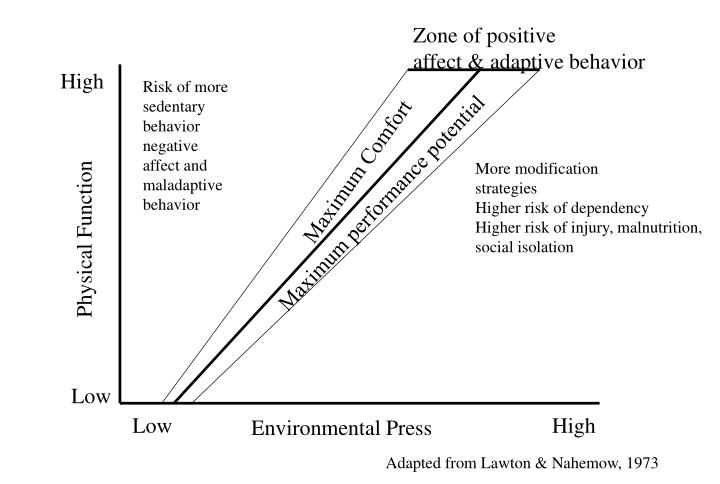 Zone of positive