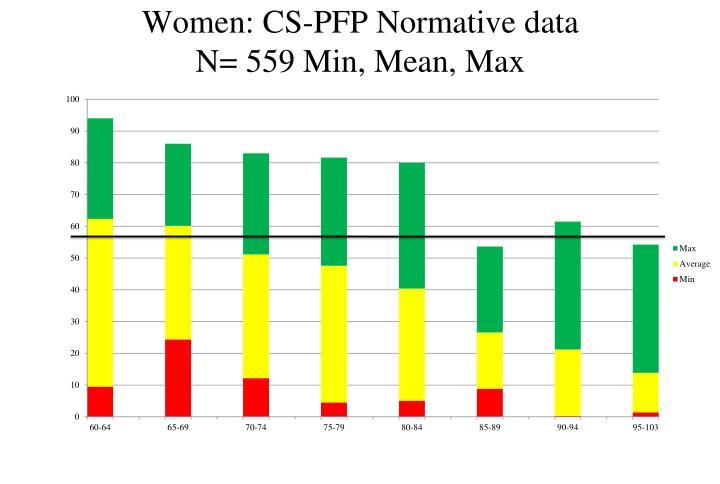 Women: CS-PFP Normative data