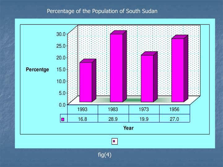 Percentage of the Population of South Sudan