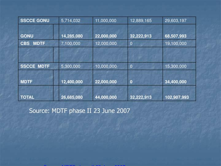 Source: MDTF phase II 23 June 2007