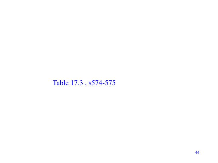 Table 17.3 , s574-575