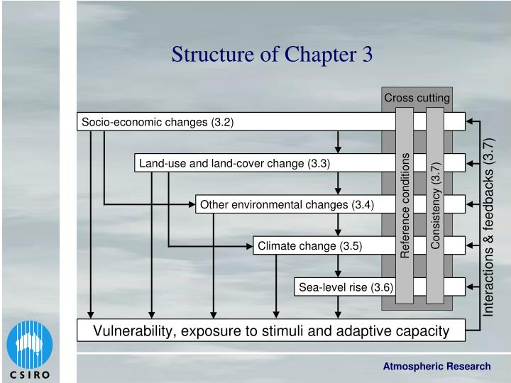 Structure of Chapter 3