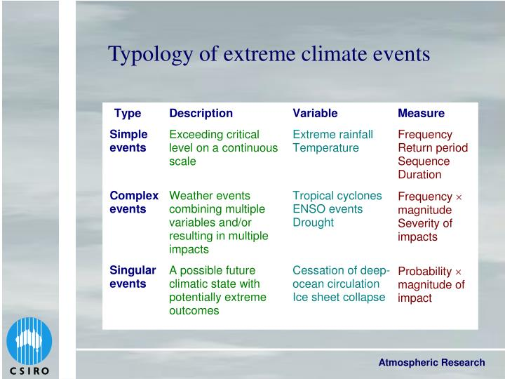 Typology of extreme climate events
