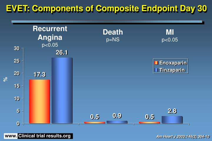 EVET: Components of Composite Endpoint Day 30