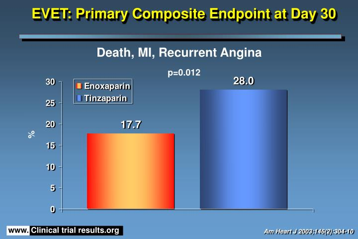 EVET: Primary Composite Endpoint at Day 30