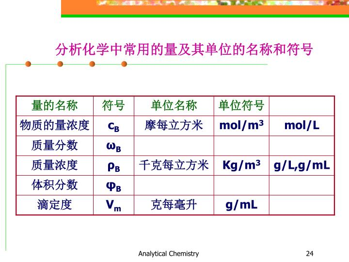 分析化学中常用的量及其单位的名称和符号