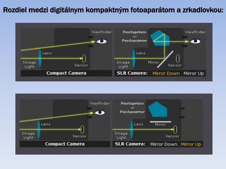 Rozdiel medzi digitálnym kompaktným fotoaparátom a zrkadlovkou: