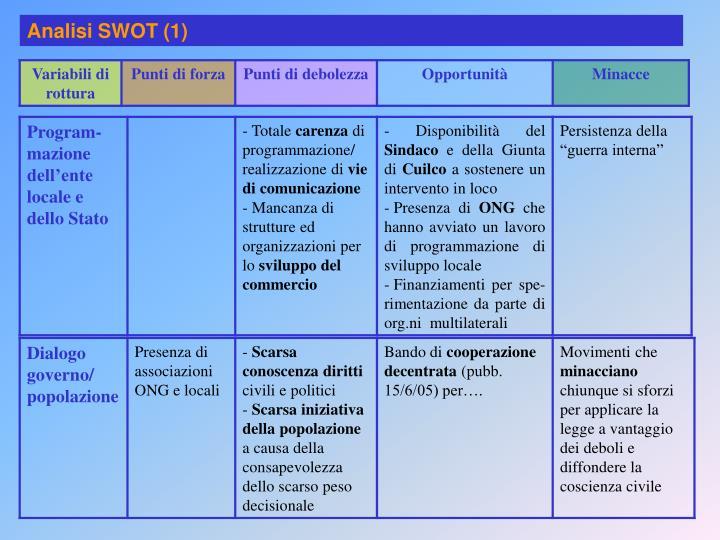 Analisi SWOT (1)