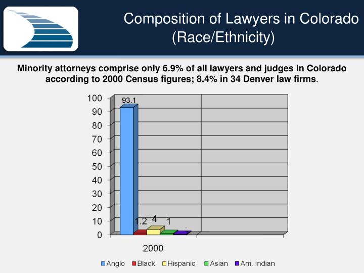 Composition of Lawyers in Colorado