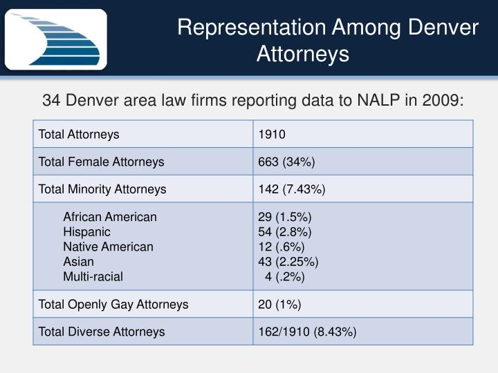 Representation Among Denver Attorneys