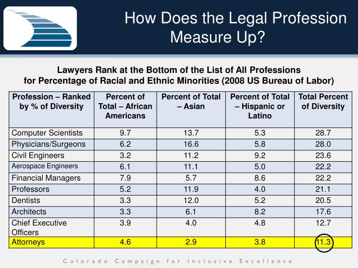 How Does the Legal Profession Measure Up?